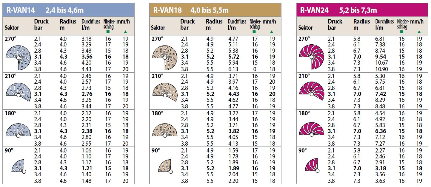 Leistungstabelle-RVAN